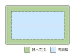 屋根投影平面積